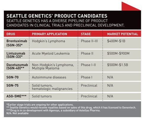 Seattle Genetics' drug pipeline