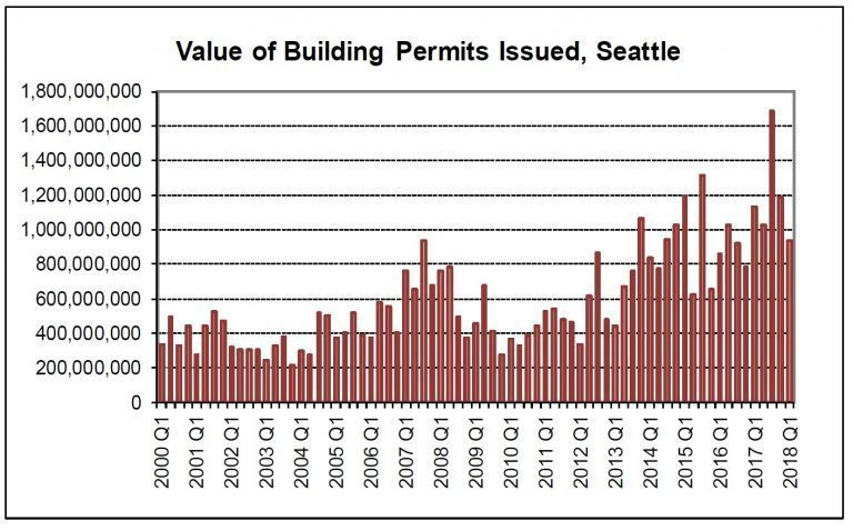 Seattle Sales Tax 2017 >> Breakdown Seattle City Council Gets Some Bad Budget News